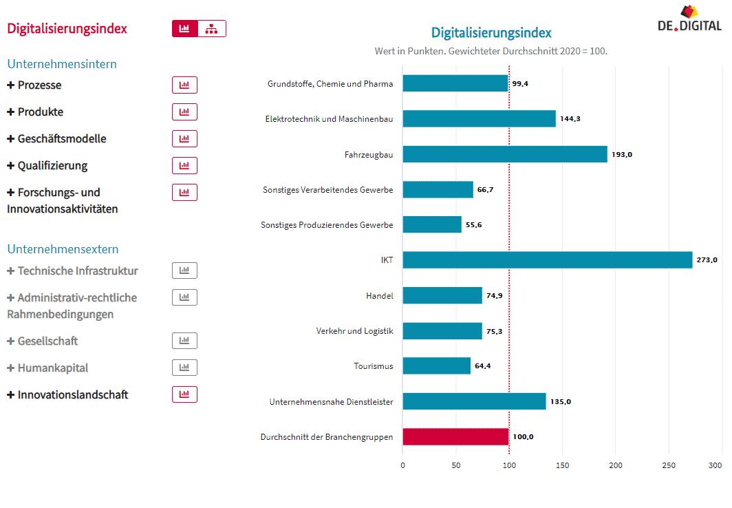 Digitialisierungsindex Infografik